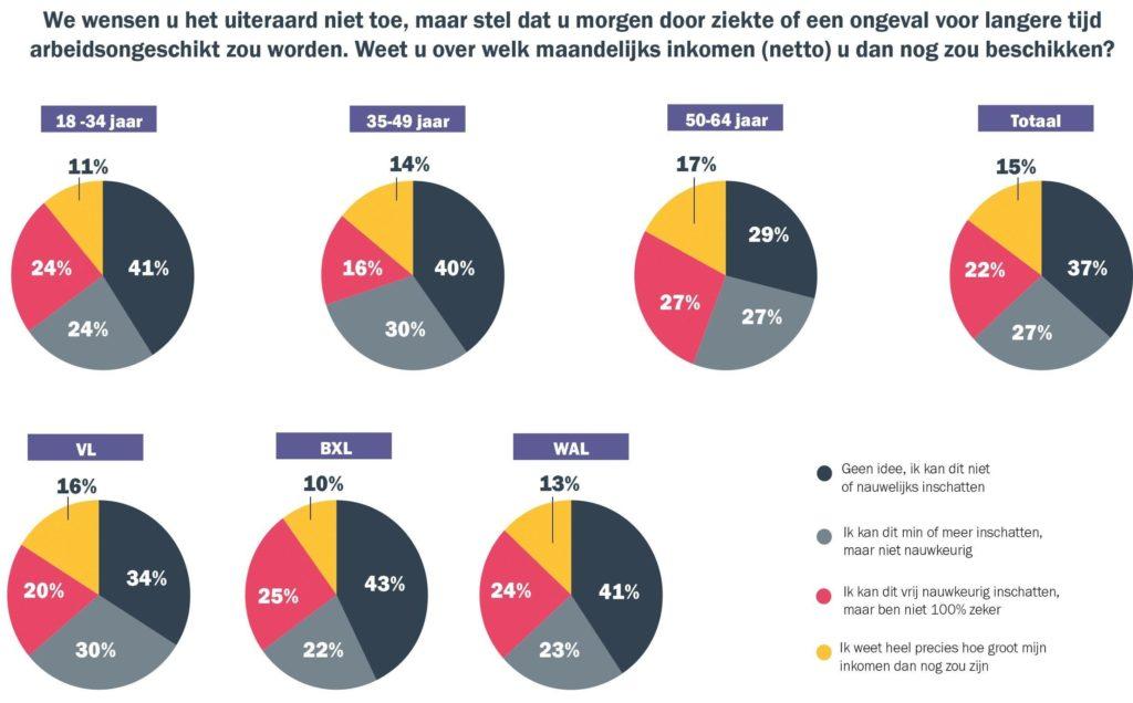 onderzoek KU Leuven Baloise